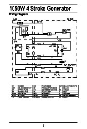 All Power America 1500 APG3006 Generator Owners Manual page 10